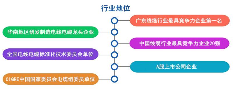 广州新利体育网页版电缆 行业地位